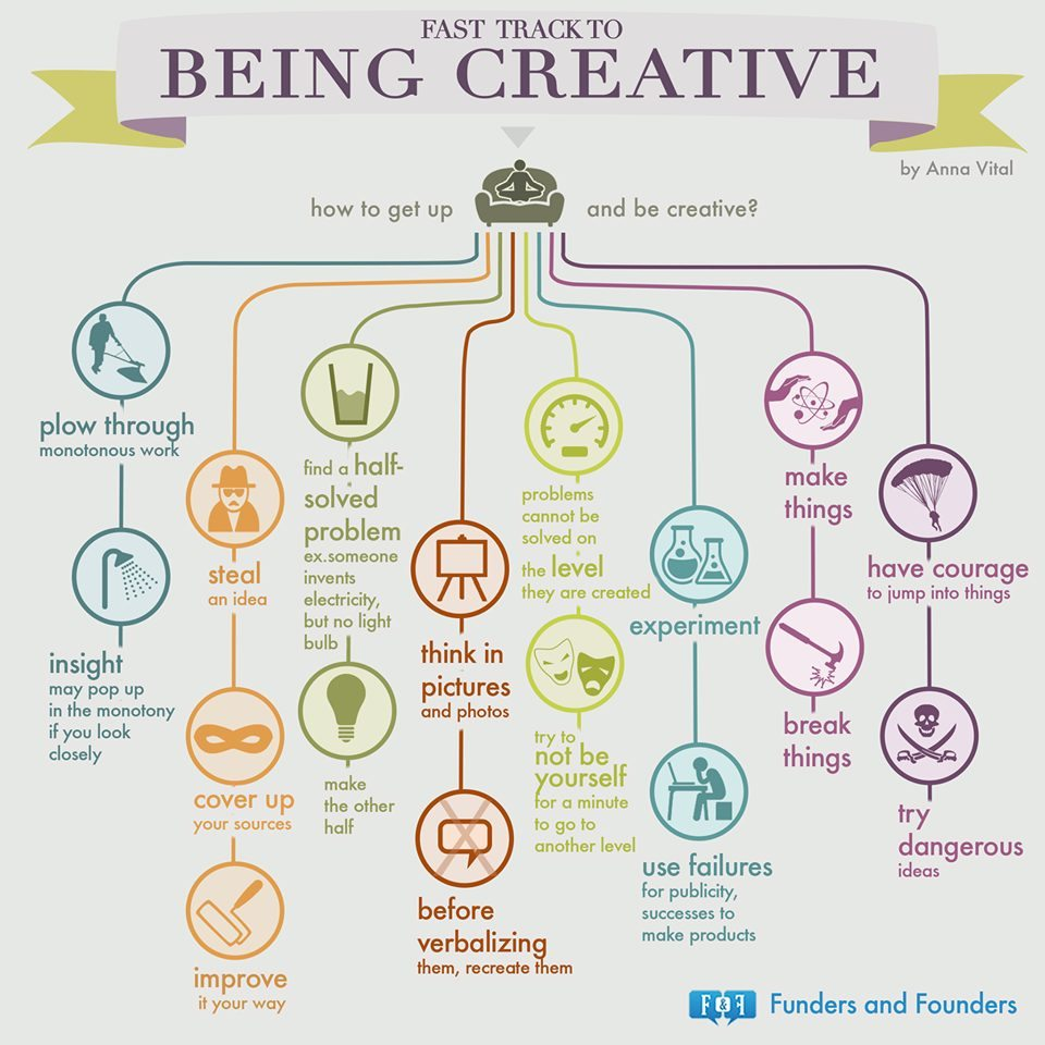 Entrepreneur Creativity
