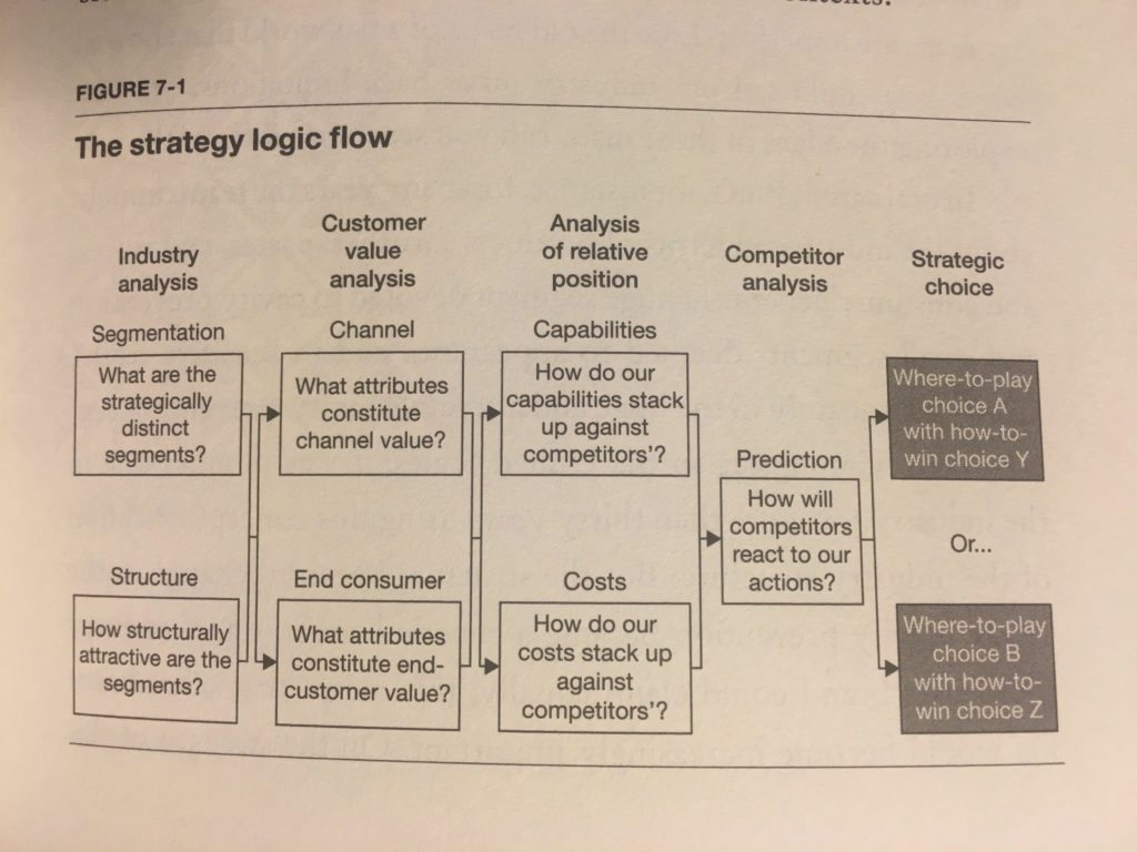 Playing To Win Strategy Flow