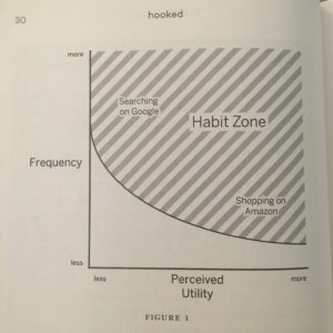 The Habit Zone