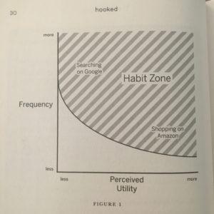 The Habit Zone